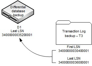 Differential database backup LSN – Transaction Log backup LSN