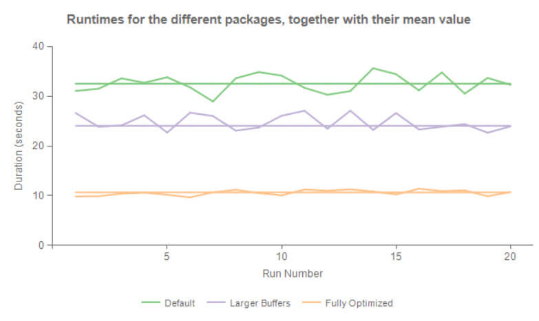 Chart with the results of the different packages