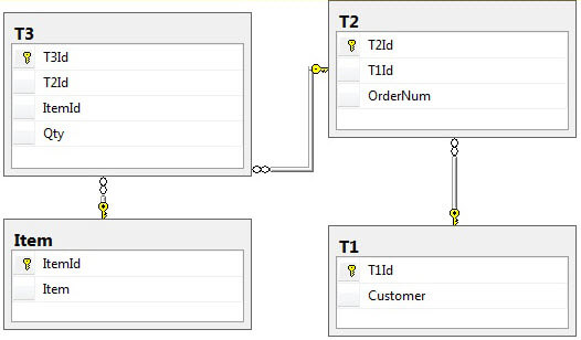Create a database with several tables with foreign key constraints