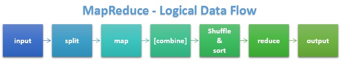 Hadoop - MapReduce - Logical Data Flow