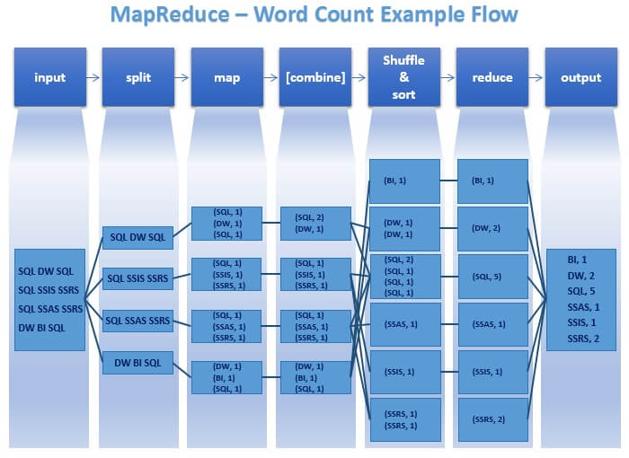 Hadoop - MapReduce - Word Count Example - Data Flow