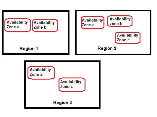 Regions and Availability Zones