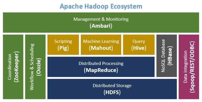 Big Data Basics - Part 6 - Related Apache Projects in Hadoop Ecosystem