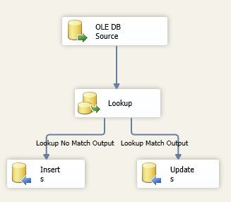 Now your Data Flow Task should look like the following