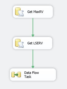 Drag a Data Flow Task onto the Control Flow.