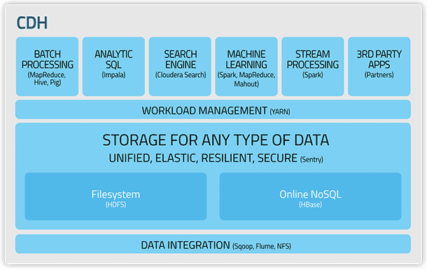 Cloudera's Hadoop Distribution