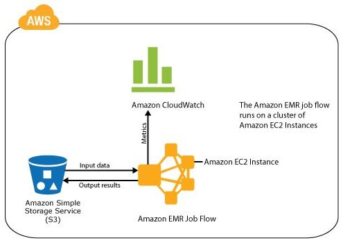 Amazon's Elastic MapReduce (EMR)