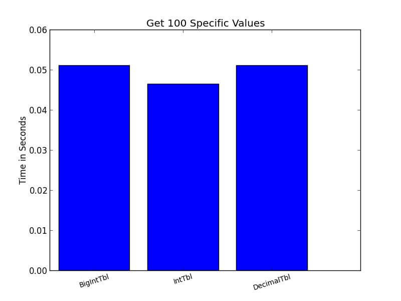 Select 100 Values Time Results