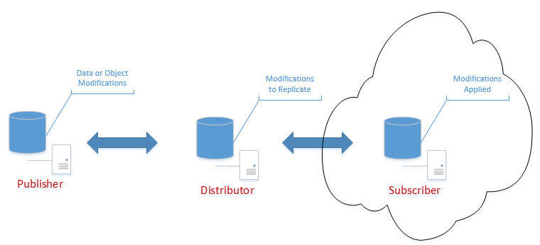 sql server replication to the cloud
