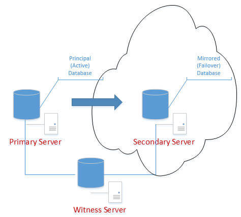 sql server database mirroring to the cloud