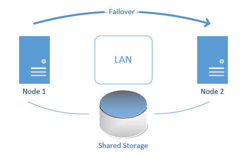 sql server alwayson failover cluster to the cloud