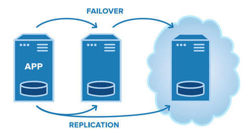 sql server alwayson failover cluster without shared storage to the cloud