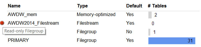 Overview of different filegroups in the database