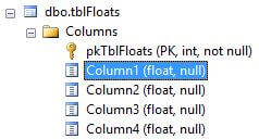 The table has been defined with the columns having the float data type.