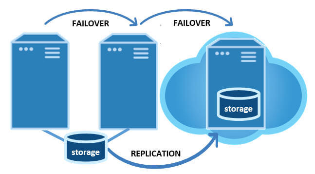 failover clustering locally and to the cloud
