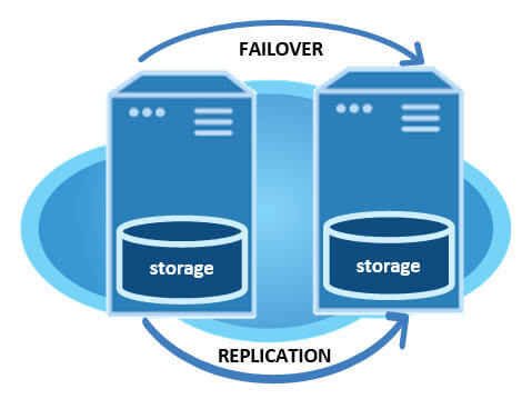 failover clustering in the cloud using SQL Enterprise edition