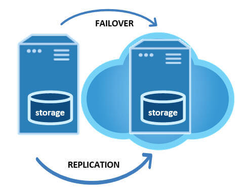 failover clustering on-premises to the cloud