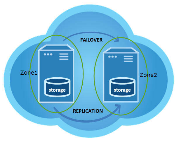 failover clustering in the cloud using SQL standard edition