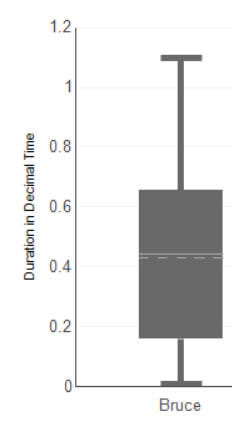 Not many options to customize a box plot