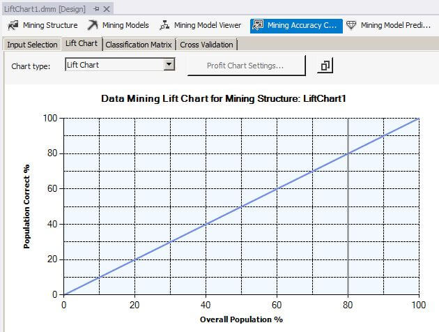 Lift Chart for LiftChart1 at 80 percent