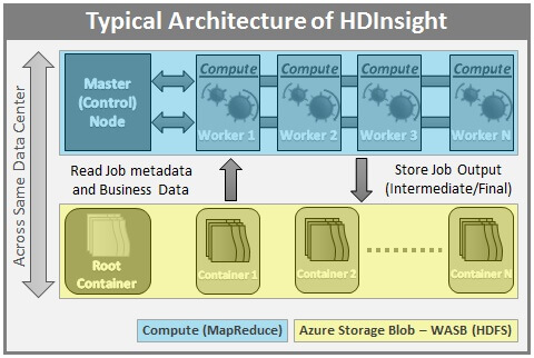 Typical HDInsight Architecture