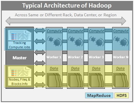 Typical Hadoop Architecture