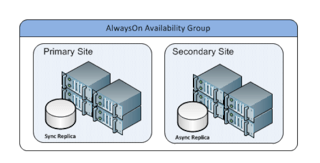 Responding to Failover within your Availability Group