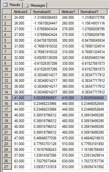 Original and normalized values  Z Score Table Negative And Positive Values
