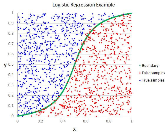 Regresión logística (logistic regression)