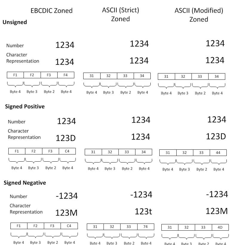 Zoned Number Representation on EBCDIC and ASCII Format.