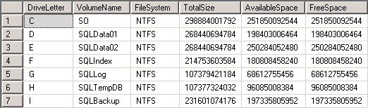 Testing the new function ufn_LogicalDiskDrives