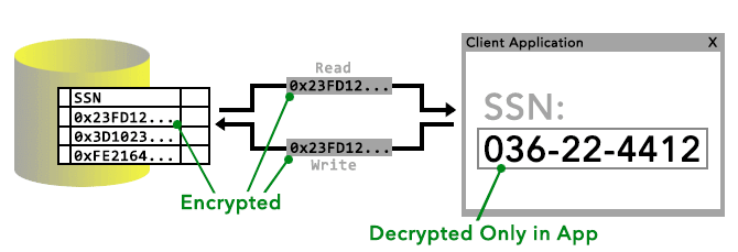 Always Encrypted data flow