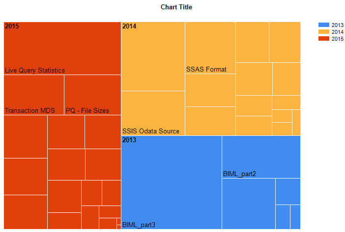 First treemap in SSRS!