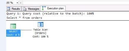 SQL Server Query Plan is a Table Scan with Row Level Security Implemented