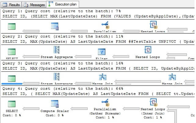 Find MAX value from multiple columns in a SQL Server table
