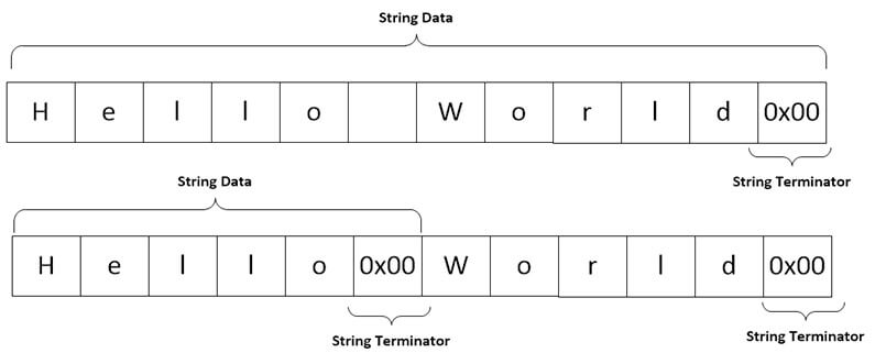 String with binary zeros.