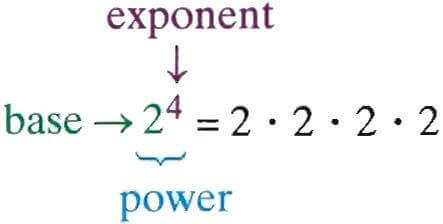 The power (exponent) of a number