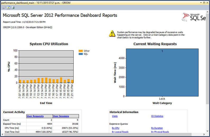 Performance Dashboard Overview.