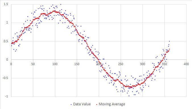 Plot of the DataValue and the moving average