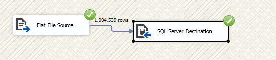 If you run the package, you will see that the million rows were imported to SQL Server successfully