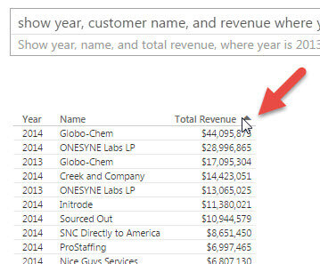Sort option available for Total Revenue Column