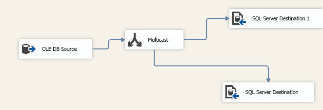 Data Flow Task with a single source, multicast and two destinations