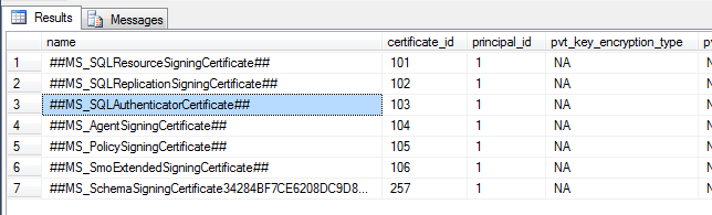 Where Does SQL Server Store Its Certificates