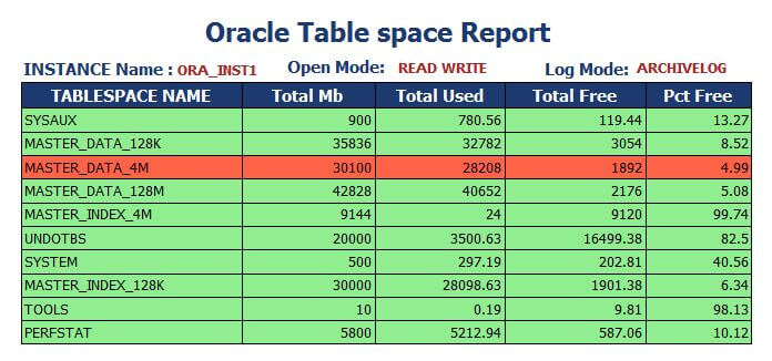 Oracle Table Space Report denoting rows exceeding the threshold