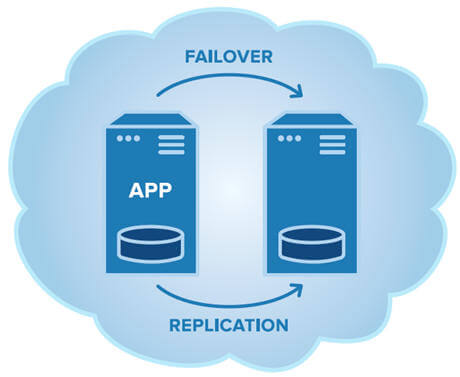 failolver cluster in the cloud