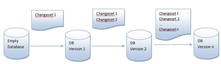 Database Version Change with Liquibase