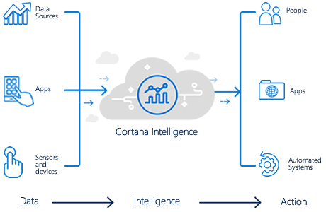 Overview of Cortana Intelligence Suite
