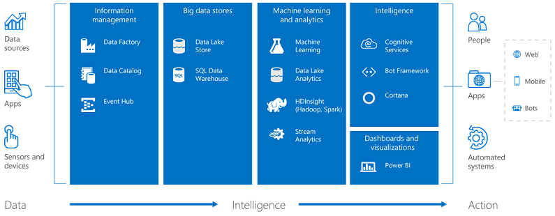 Architecture of Cortana Intelligence Suite
