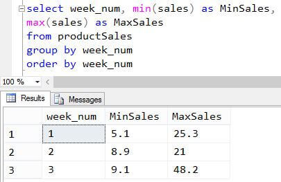 Test of min and max calculations in T-SQL