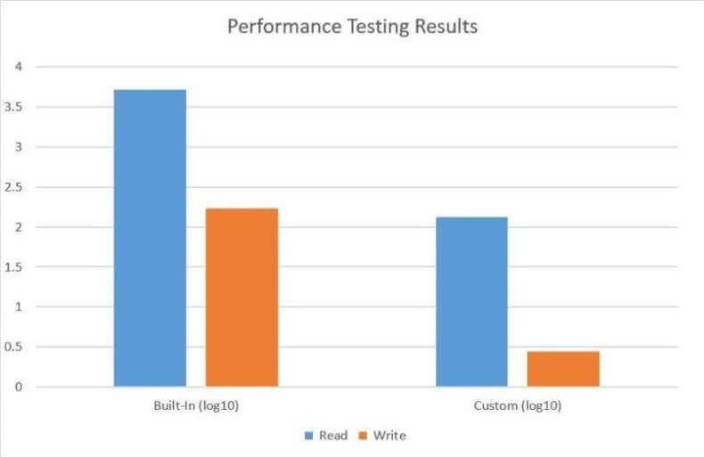 Performance Testing Results Graphed in Excel